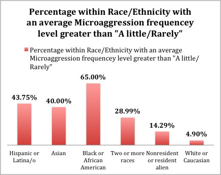 "Microaggression percentages with frequency level greater than ""a little/rarely"" broken down by race."